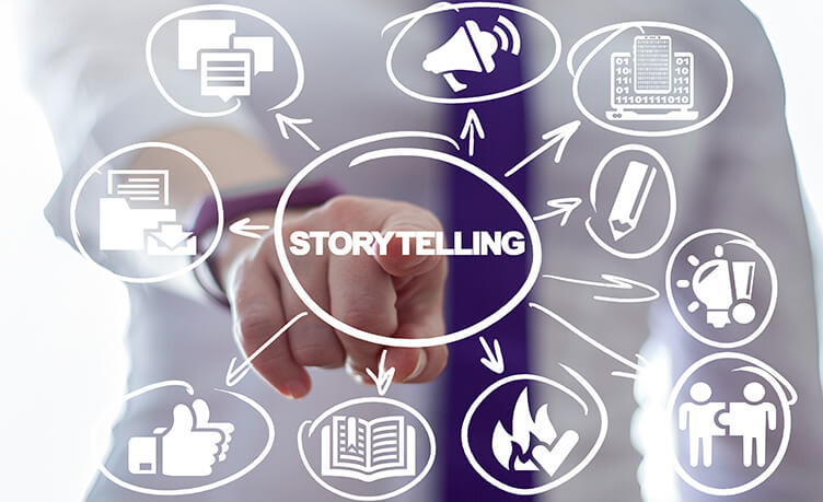 Diagram Explaining How Storytelling Works In A 3D Animated Product Presentation